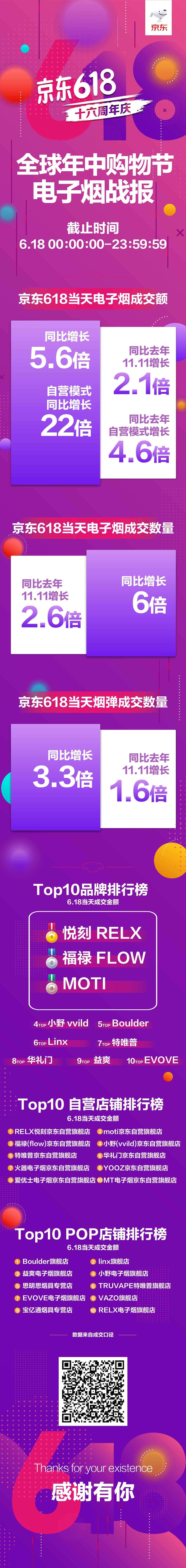 京东还发布了电子烟TOP10品牌排行榜,前三名分别为:悦刻RELX、福禄FLOW、魔笛MOTI。